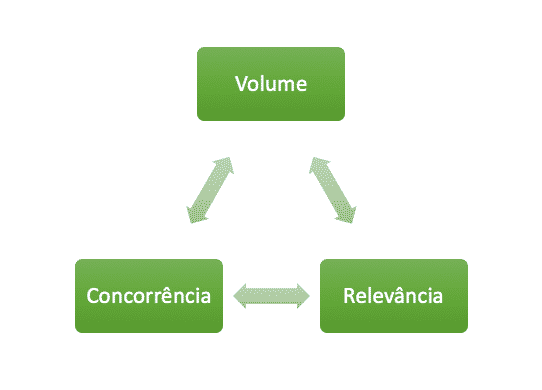 pesquisa palavras chave